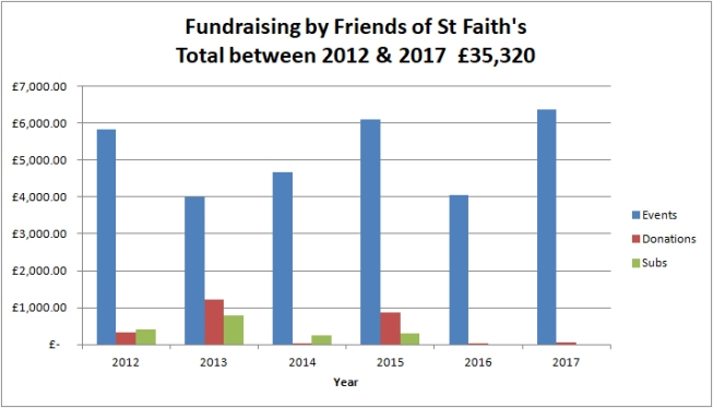 FoSF Income chart